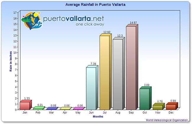 Precipitation per month in Vallarta
