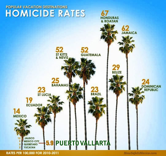 Popular Tourist Destination Homicide Rates